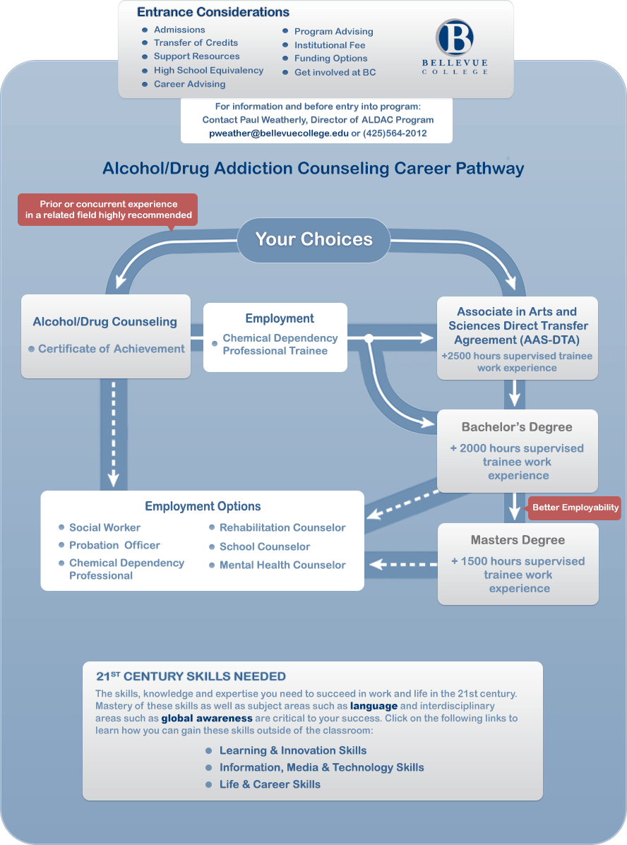 Alcoholdrug Addiction Counseling Aldac Career Pathways