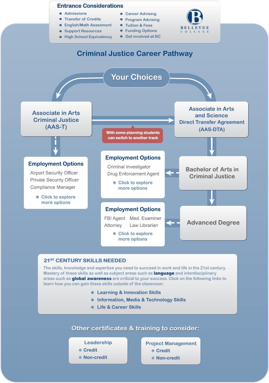 Criminal Justice Degree >> Criminal Justice And Associate In Arts Criminal Justice Career Pathways