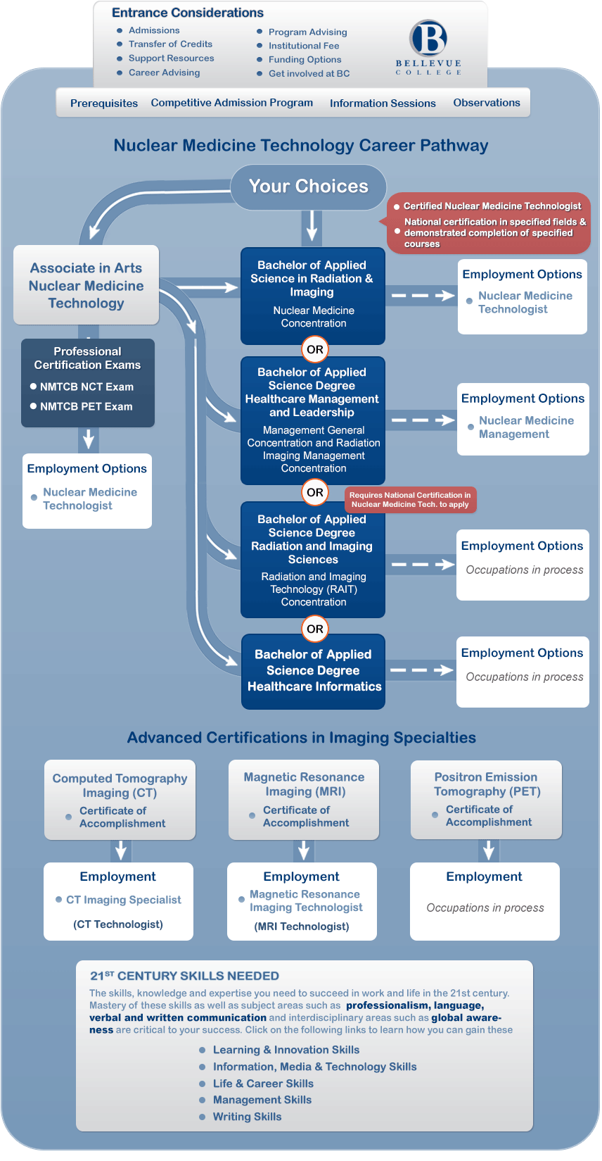 Nuclear Medicine Technology Career Pathways